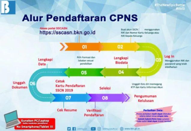 14++ Formasi cpns 2021 lulusan s1 information